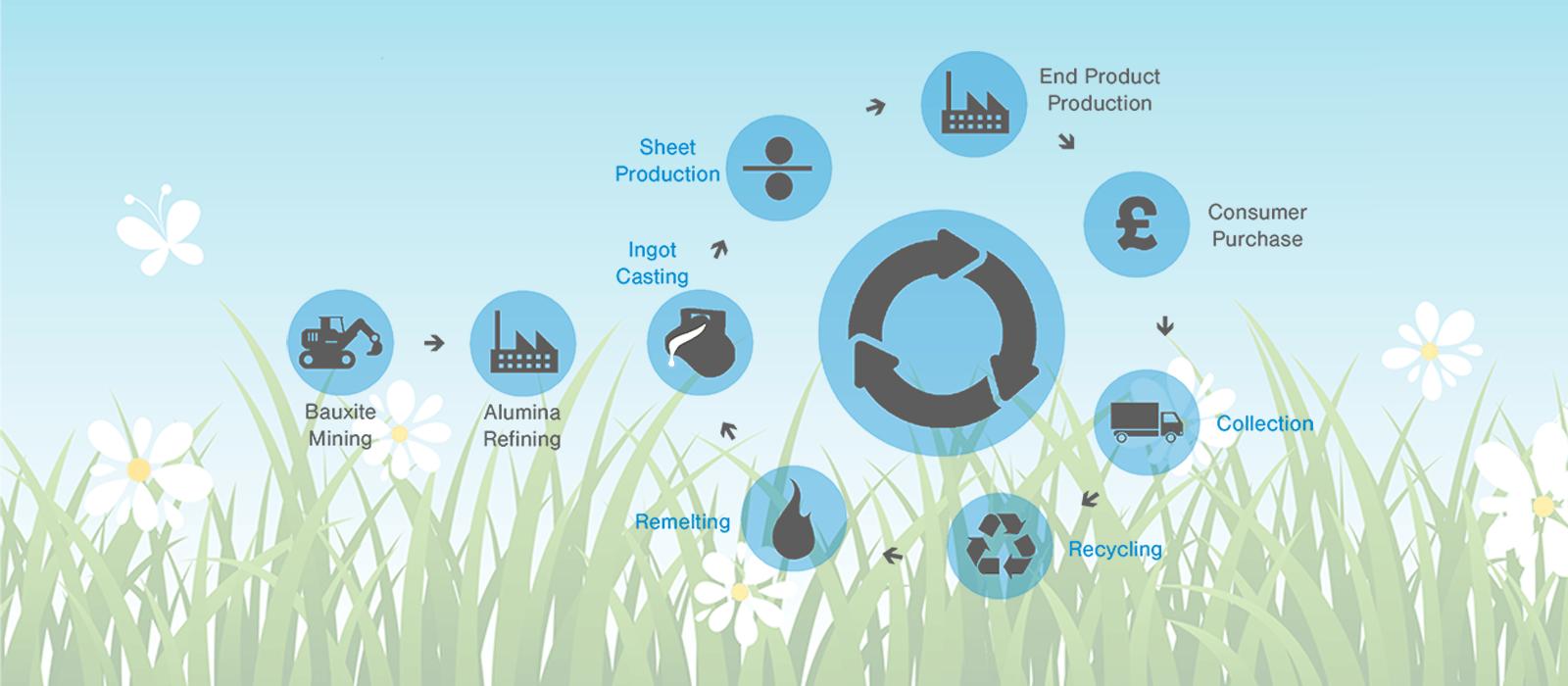 Aluminium Recycling Image